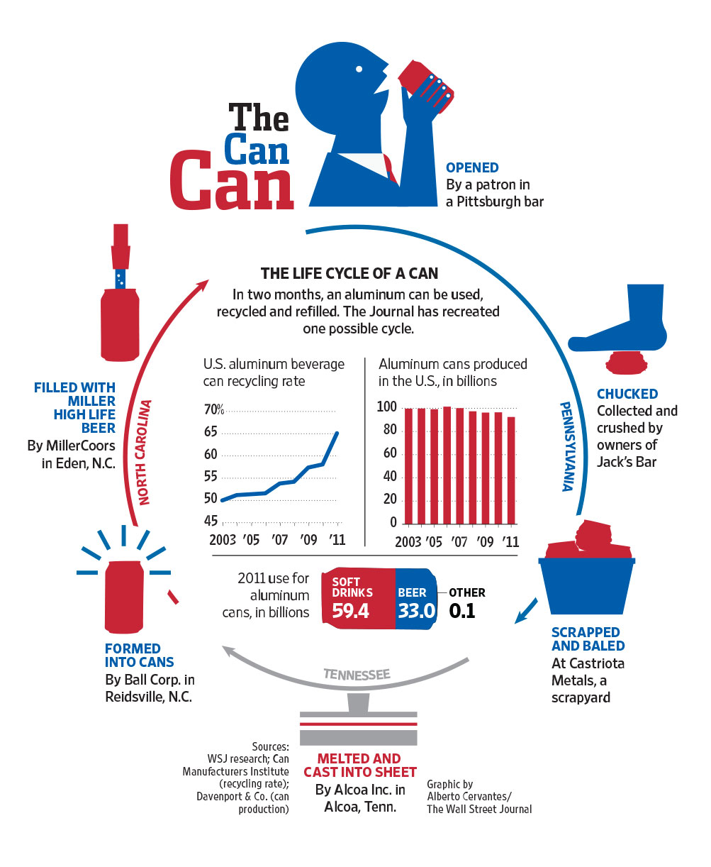 The Life Cycle of a Can | Alberto Cervantes